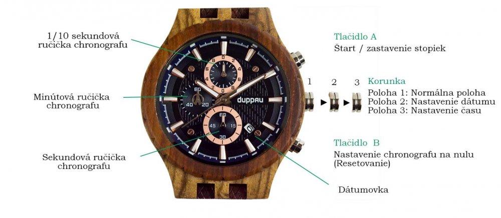 Ako ovládať chronograf